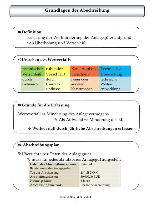 © Schloßhan & Krandick 1 Grundlagen der Abschreibung Definition Erfassung der Wertminderung der Anlagegüter aufgrund von ...