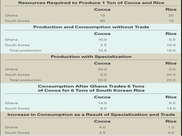 acquired advantage trade theories According to the classical ricardian theory of comparative advantage, relative labor productivities deter- mine trade patterns the ricardian model plays an important pedagogical role in international economics.
