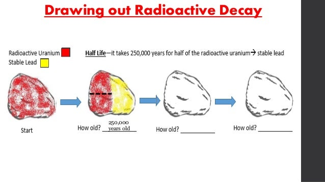 Absolute dating using radioactive decay
