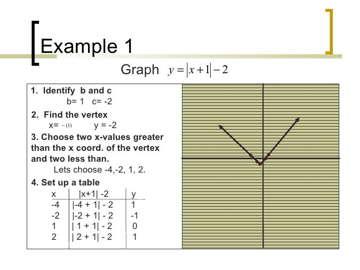 absolute value functions & graphs