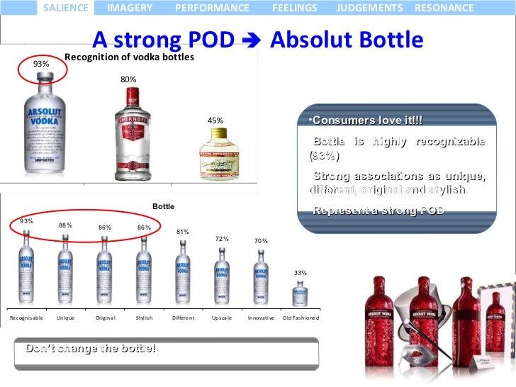 Absolut Vodka Brand Audit
