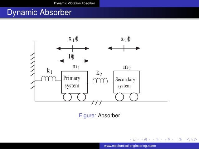 Dynamic Vibration Absorber Dynamic Absorber F(t) x1(t) m1 k1 k2 m2 x2(t) Primary system Secondary system Figure: Absorber ...