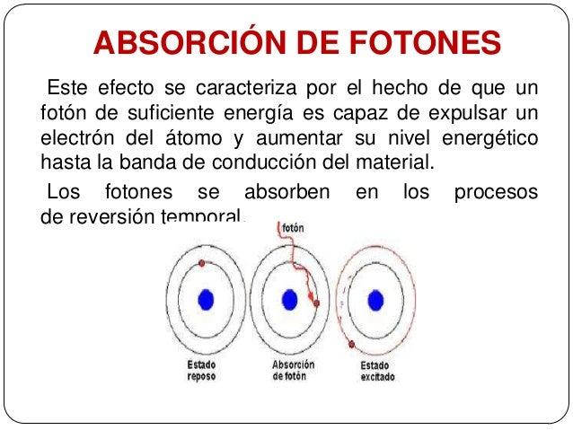 Absorci n y dispersi n de fotones - Que es un futon ...