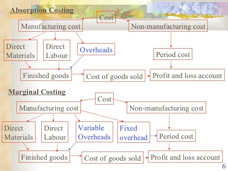 absorption costing Learn how to use absorption costing to calculate all expenses that are associated with the production process of a product or service (including an example).
