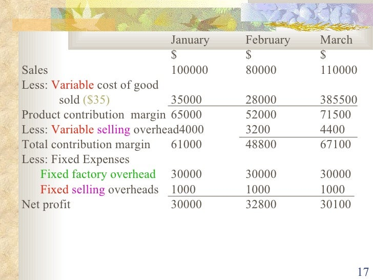 marginal and absorption cost Marginal costing and absorption costing - free download as word doc (doc), pdf file (pdf), text file (txt) or read online for free.