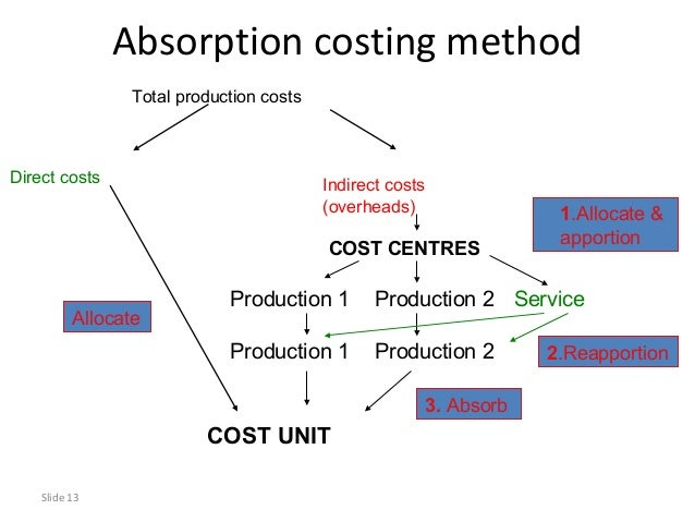 absorption costing The traditional income statement uses absorption costing to create the income statement this income statement looks at costs by dividing costs into product and period costs.