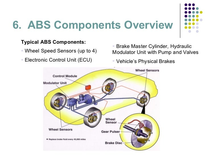 an overview of the abs or anti lock braking system Anti-lock brake issues and repairs anti-lock braking technology is  some overview on how anti-lock braking  a problem with the anti-lock braking system.