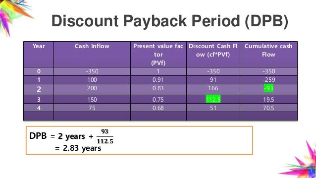 Capital budgeting for Payback period template