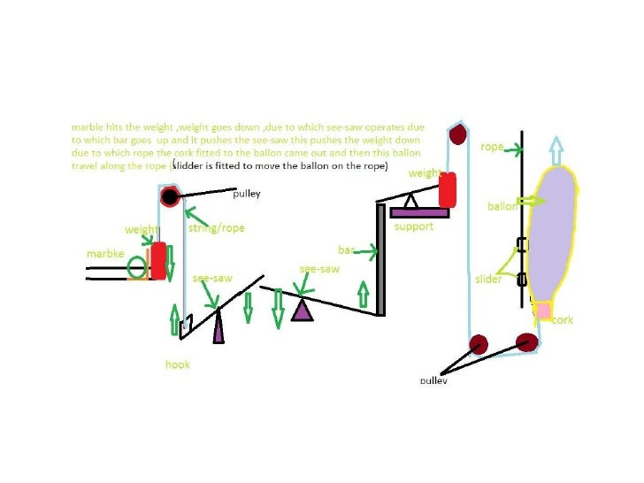 rube goldberg research paper This article has been cited by other articles in pmc  in an early study, burke  and coworkers rendered the hairpin ribozyme dependent upon binding of the  r17.