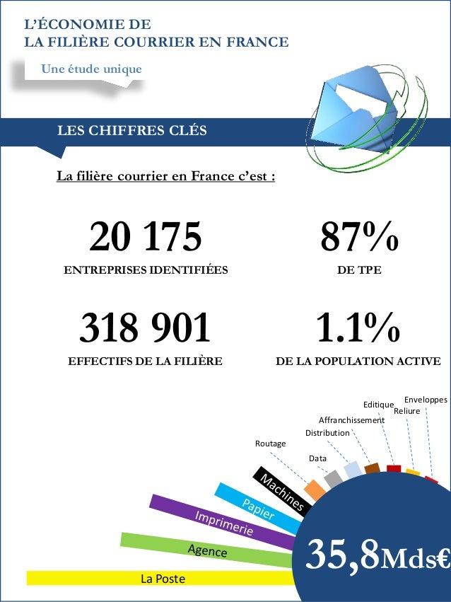 L'ÉCONOMIE DE LA FILIÈRE COURRIER EN FRANCE Une étude unique  LES CHIFFRES CLÉS  La filière courrier en France c'est :  20...