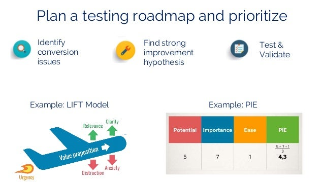 AB Testing Mistakes To Avoid By Anthony Brebion - Testing roadmap template
