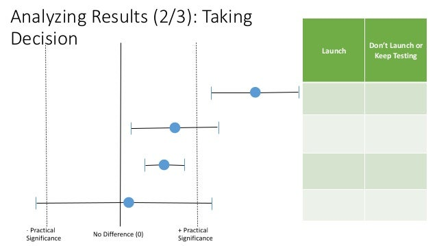 Analyzing Results (2/3): Taking Decision Launch Don't Launch or Keep Testing Yes No Keep Testing No Don't Launch No Keep T...