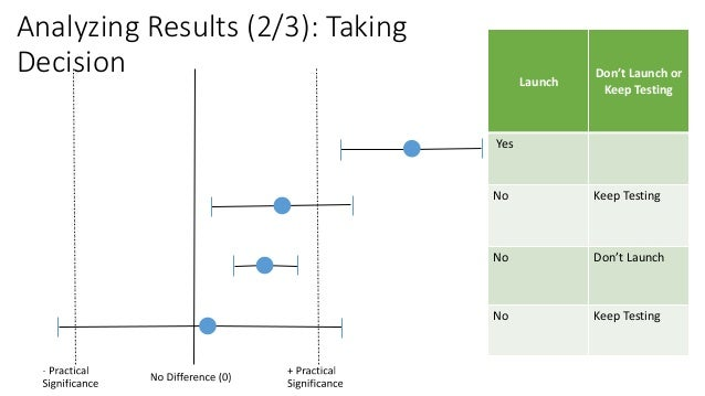 Analyzing Results (3/3): Taking Decision