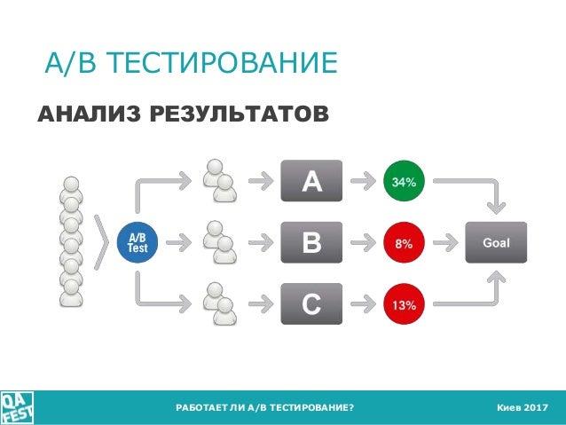 Киев 2017 A/B ТЕСТИРОВАНИЕ РАБОТАЕТ ЛИ A/B ТЕСТИРОВАНИЕ? АНАЛИЗ РЕЗУЛЬТАТОВ
