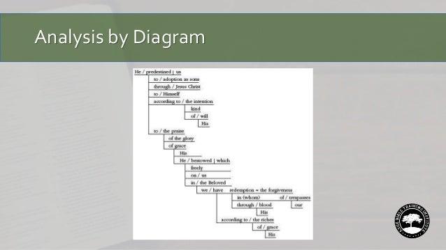 structural diagram hermeneutics structural diagram philippians 1 english