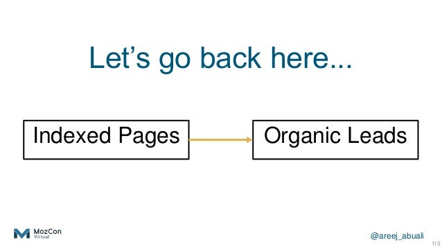 @areej_abuali Indexed Pages 115 Organic Leads Let's go back here...