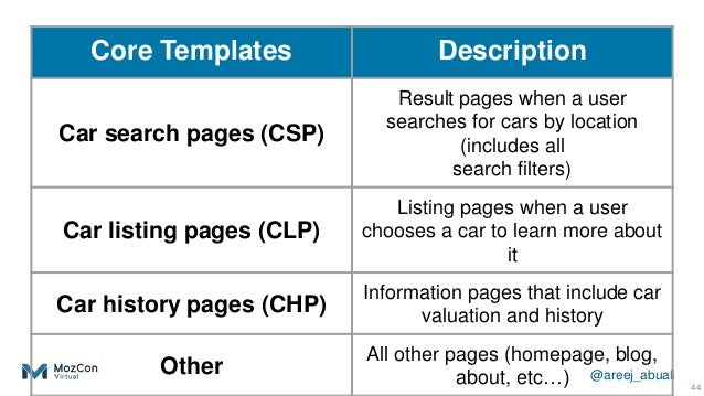 @areej_abuali 44 Core Templates Description Car search pages (CSP) Result pages when a user searches for cars by location ...
