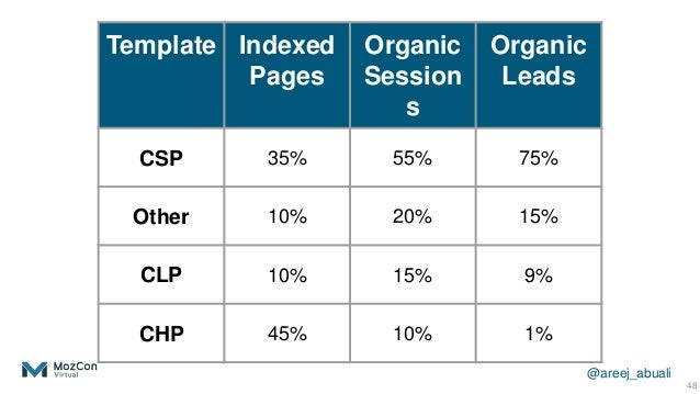 @areej_abuali 48 Template Indexed Pages Organic Session s Organic Leads CSP 35% 55% 75% Other 10% 20% 15% CLP 10% 15% 9% C...