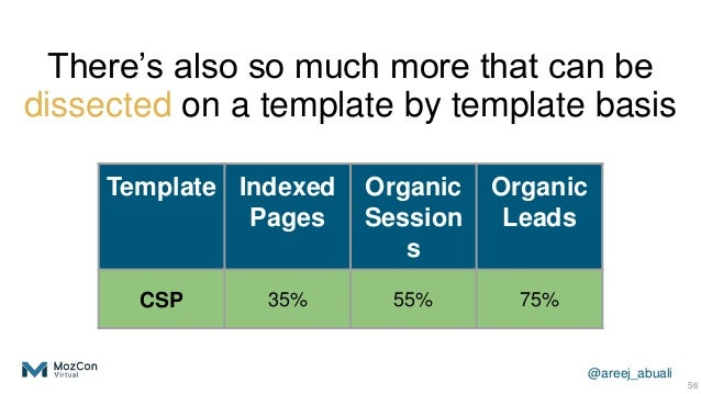 @areej_abuali 56 Template Indexed Pages Organic Session s Organic Leads CSP 35% 55% 75% There's also so much more that can...