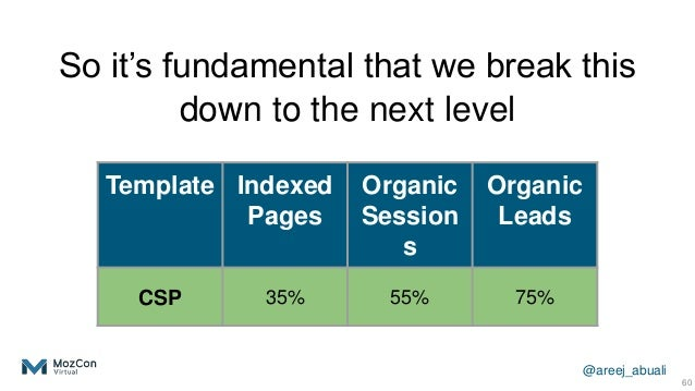 @areej_abuali 60 Template Indexed Pages Organic Session s Organic Leads CSP 35% 55% 75% So it's fundamental that we break ...