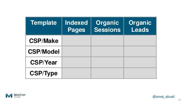@areej_abuali 61 Template Indexed Pages Organic Sessions Organic Leads CSP/Make CSP/Model CSP/Year CSP/Type