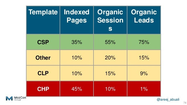 @areej_abuali 78 Template Indexed Pages Organic Session s Organic Leads CSP 35% 55% 75% Other 10% 20% 15% CLP 10% 15% 9% C...