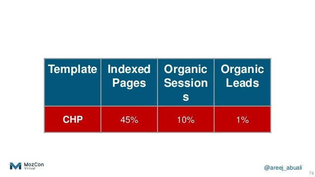 @areej_abuali 79 Template Indexed Pages Organic Session s Organic Leads CHP 45% 10% 1%