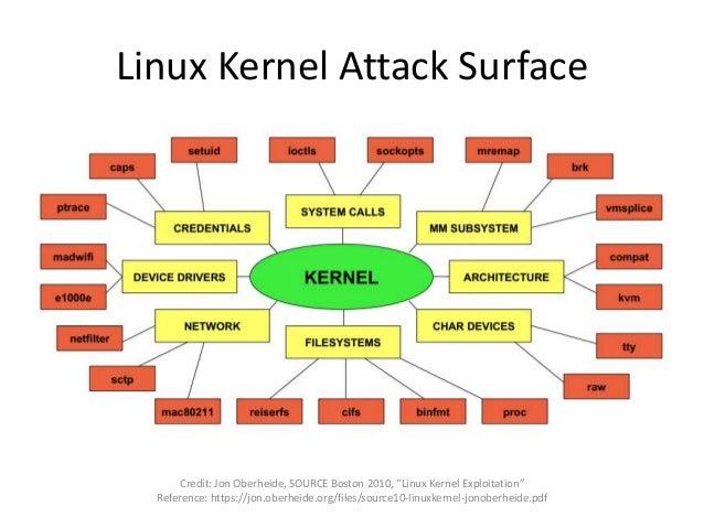 "Linux Kernel Attack Surface Credit: Jon Oberheide, SOURCE Boston 2010, ""Linux Kernel Exploitation"" Reference: https://jon...."