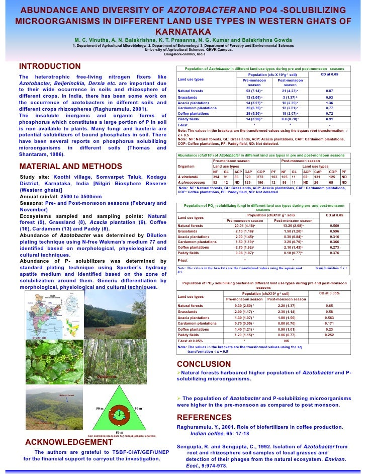 ABUNDANCE AND DIVERSITY OF AZOTOBACTER AND PO4 -SOLUBILIZING MICROORGANISMS IN DIFFERENT LAND USE TYPES IN WESTERN GHATS O...