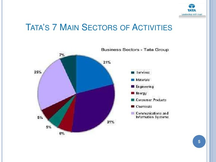 tata group mission statement