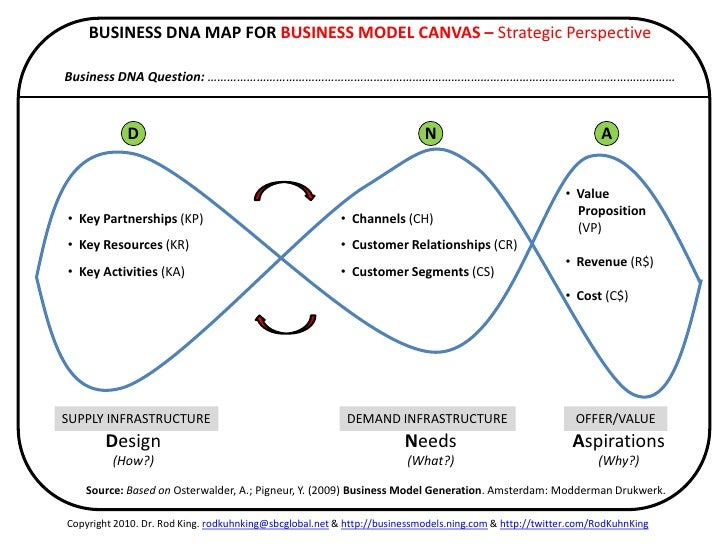https://image.slidesharecdn.com/abusinessdnamapofthebusinessmodelcanvas-111024182754-phpapp02/95/a-business-dna-map-of-the-business-model-canvas-22-728.jpg?cb=1319481613