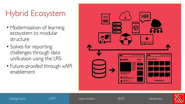 • Modernization of learning ecosystem to modular structure • Solves for reporting challenges through data unification usin...