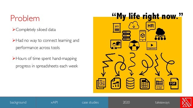 Problem ØCompletely siloed data ØHad no way to connect learning and performance across tools ØHours of time spent hand-map...