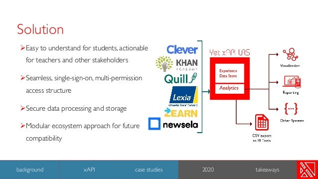 ØEasy to understand for students, actionable for teachers and other stakeholders ØSeamless, single-sign-on, multi-permissi...
