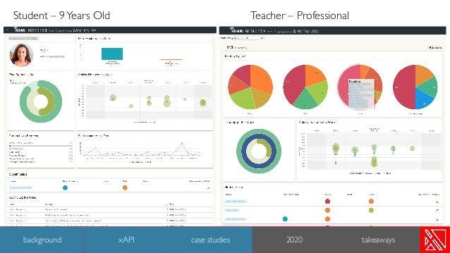 Teacher – ProfessionalStudent – 9Years Old 25 background case studies 2020 takeawaysxAPI