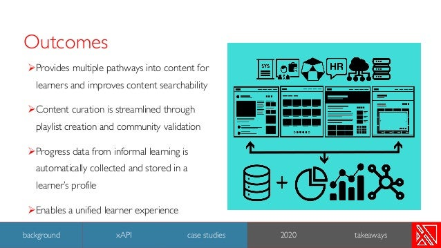Outcomes ØProvides multiple pathways into content for learners and improves content searchability ØContent curation is str...