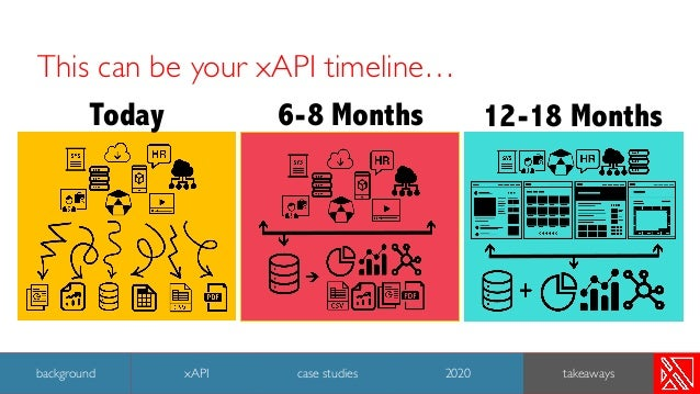 This can be your xAPI timeline… Today 6-8 Months 12-18 Months 44 background case studies 2020 takeawaysxAPI