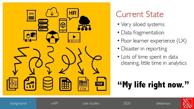 Current State • Very siloed systems • Data fragmentation • Poor learner experience (LX) • Disaster in reporting • Lots of ...
