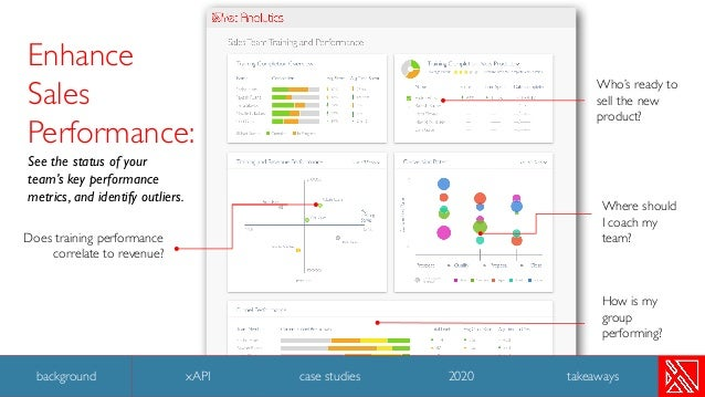 Enhance Sales Performance: See the status of your team's key performance metrics, and identify outliers. Does training per...