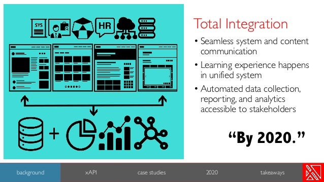 • Seamless system and content communication • Learning experience happens in unified system • Automated data collection, r...