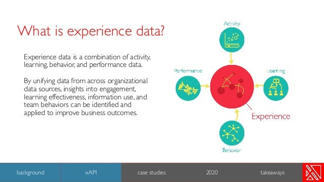 Experience data is a combination of activity, learning, behavior, and performance data. By unifying data from across organ...