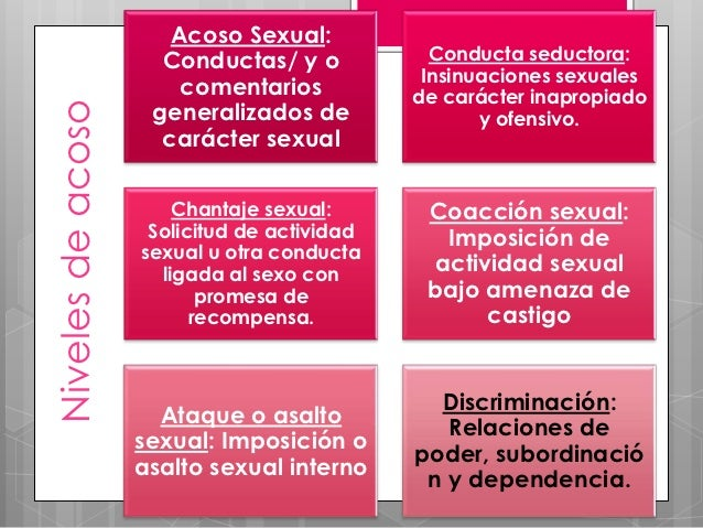 Acoso Sexual:                     Conductas/ y o            Conducta seductora:                                           ...