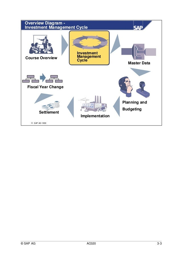 Sap investment management certification eur/usd forexliveonthenews