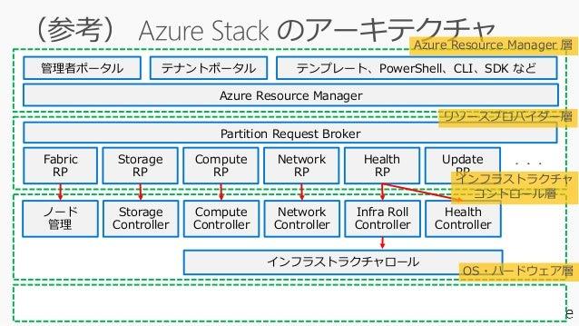 [AC10] Azure Stack パート2 ~企業が求めるこれからのハイブリッドクラウド設計~ Slide 3
