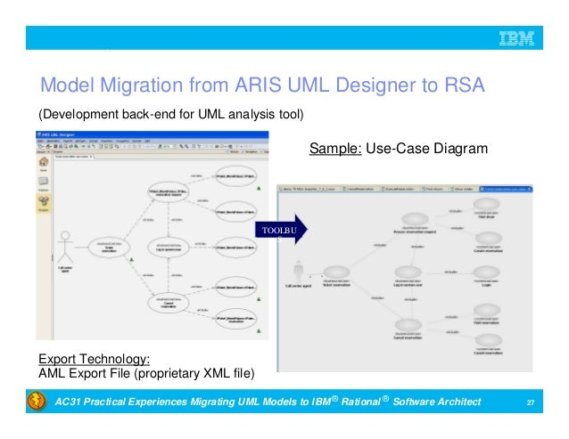 Practical Experiences Migrating Unified Modeling Language Models To I