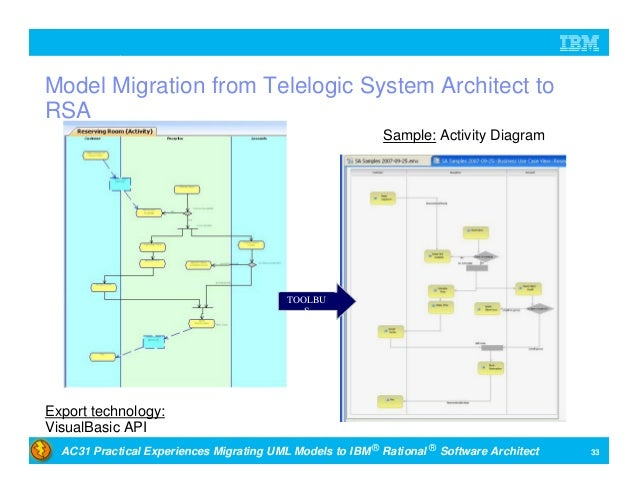practicalexperiences migrating unified modeling language models to ibm rational software architect 33 638?cb=1409634775 practical experiences migrating unified modeling language models to i