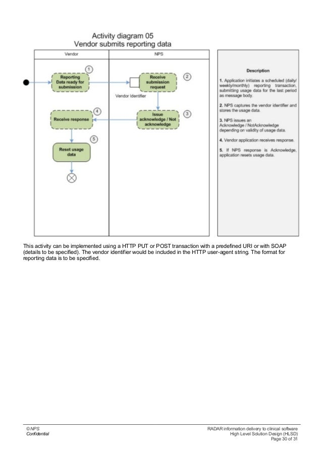 High level solution design v1 0 nps radar information delivery to clinical software confidential high level solution design hlsd page 29 of 31 30 pronofoot35fo Choice Image