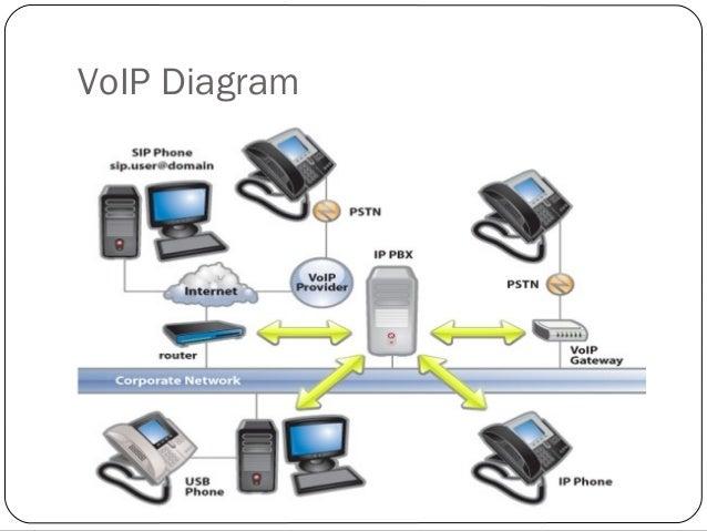 Deploymentofvoipserviceswithasteriskandfreepbx 150730234131 lva1 app6 voip pstn 6 ccuart Choice Image