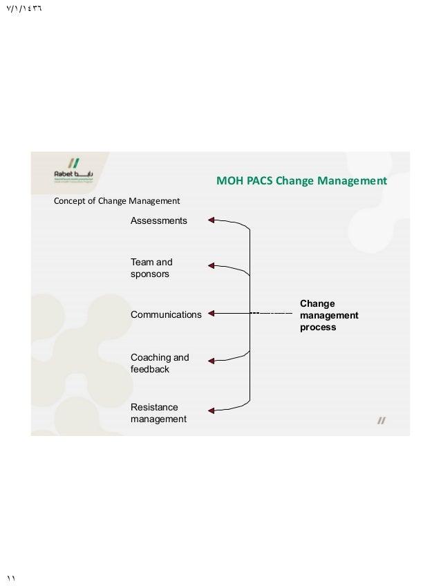 PACS Presentation HIMSS 2015-Change Management