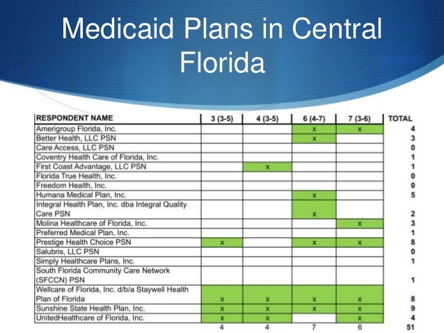 Affordable Care Act & Its Impact On Physicians- Florida Is